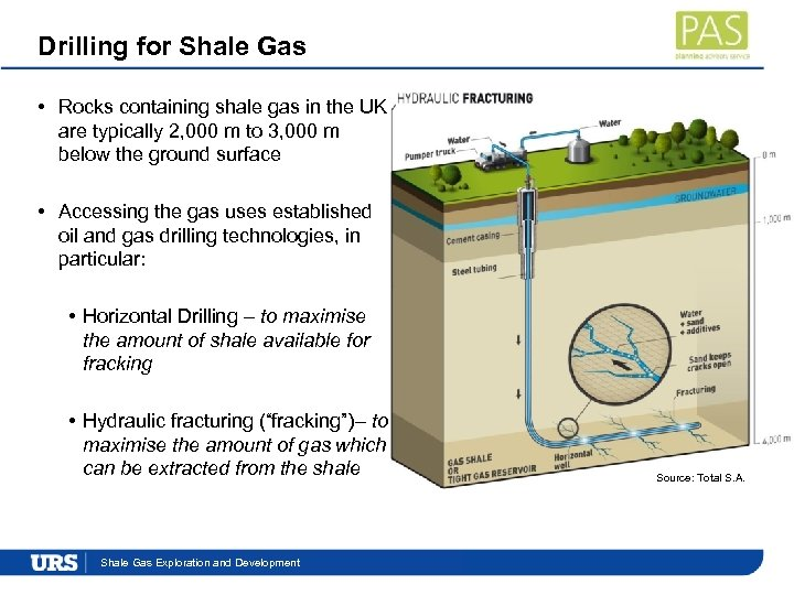 Drilling for Shale Gas • Rocks containing shale gas in the UK are typically
