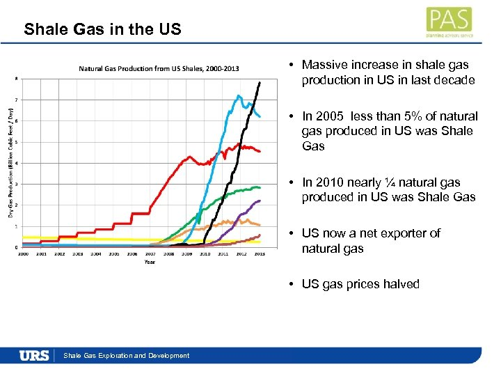 Shale Gas in the US • Massive increase in shale gas production in US
