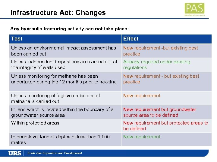 Infrastructure Act: Changes Any hydraulic fracturing activity can not take place: Test Effect Unless
