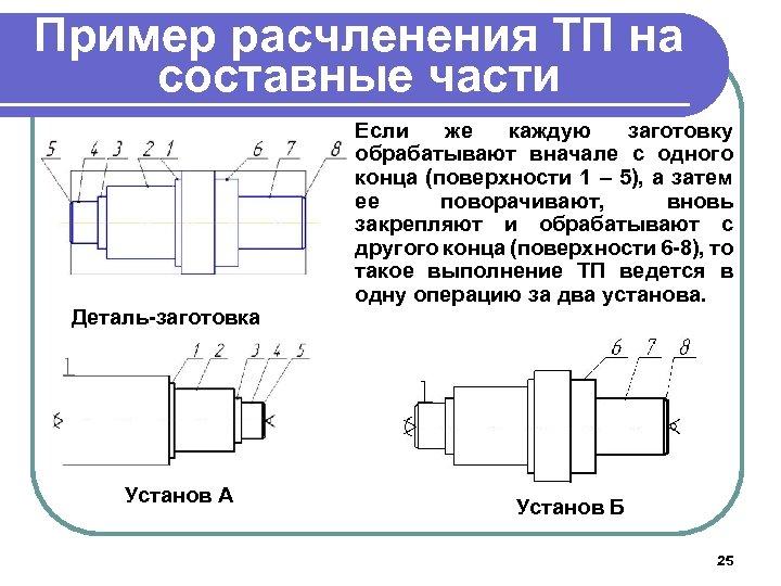 Пример расчленения ТП на составные части Деталь-заготовка Установ А Если же каждую заготовку обрабатывают