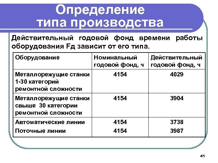Определение типа производства Действительный годовой фонд времени работы оборудования Fд зависит от его типа.