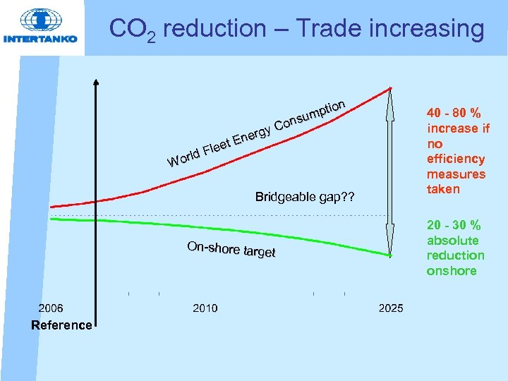 CO 2 reduction – Trade increasing n ptio um ons C ergy En eet