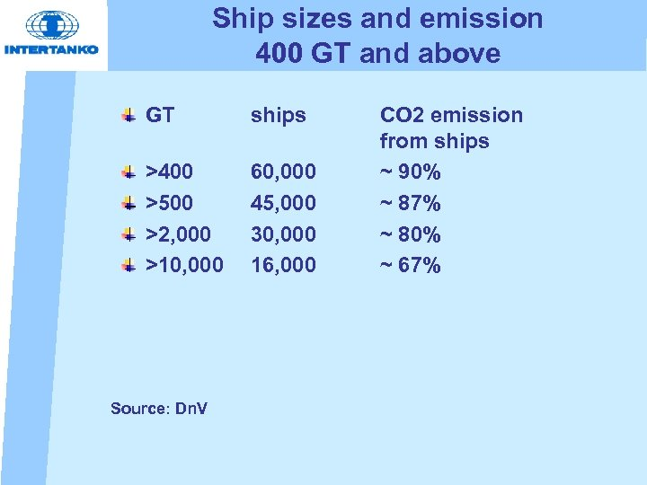 Ship sizes and emission 400 GT and above GT ships >400 >500 >2, 000