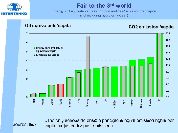 Fair to the 3 rd world Energy (oil equivalents) consumption and CO 2 emission