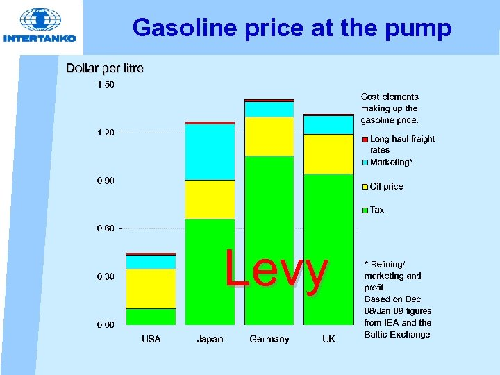 Gasoline price at the pump Dollar per litre Levy