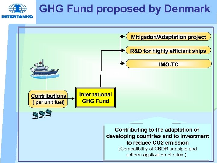 GHG Fund proposed by Denmark Mitigation/Adaptation project R&D for highly efficient ships IMO-TC Contributions