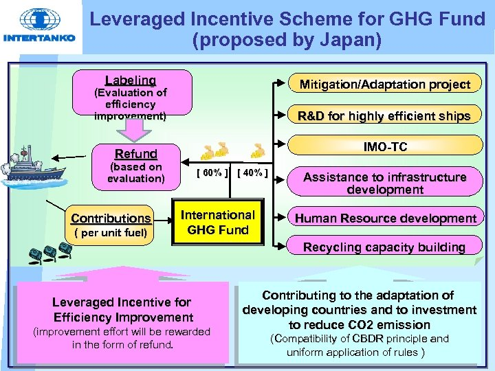 Leveraged Incentive Scheme for GHG Fund (proposed by Japan) Labeling Mitigation/Adaptation project (Evaluation of