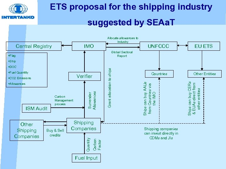ETS proposal for the shipping industry suggested by SEAa. T Central Registry IMO Allocate