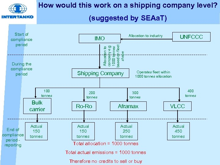 How would this work on a shipping company level? (suggested by SEAa. T) Start