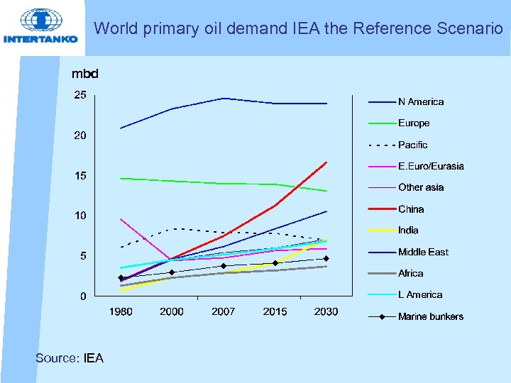 World primary oil demand IEA the Reference Scenario mbd Source: IEA
