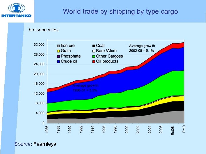 World trade by shipping by type cargo bn tonne miles Source: Fearnleys