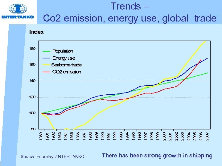 Trends – Co 2 emission, energy use, global trade Index Source: Fearnleys/INTERTANKO There has