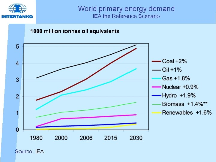World primary energy demand IEA the Reference Scenario 1000 million tonnes oil equivalents Source: