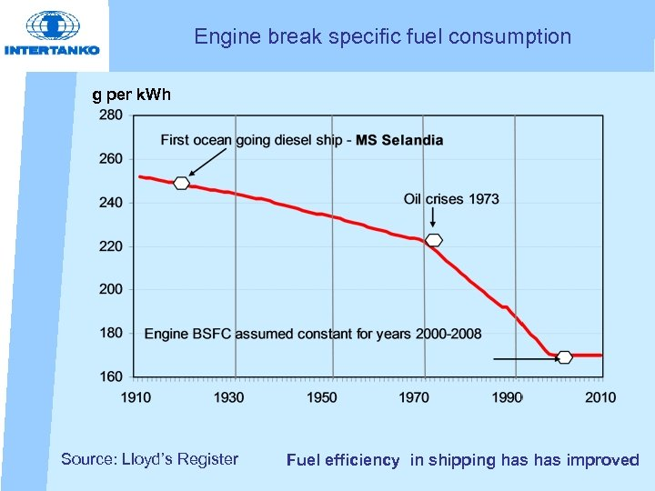 Engine break specific fuel consumption g per k. Wh Source: Lloyd's Register Fuel efficiency