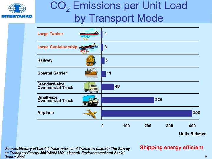 CO 2 Emissions per Unit Load by Transport Mode Large Tanker 1 Large Containership