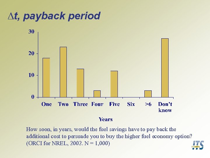 ∆t, payback period How soon, in years, would the fuel savings have to pay