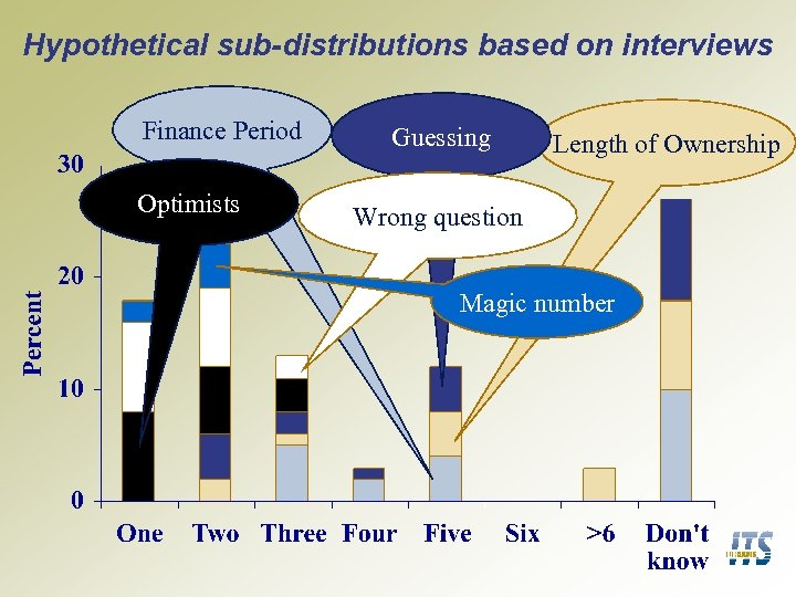 Hypothetical sub-distributions based on interviews Finance Period Optimists Guessing Length of Ownership Wrong question