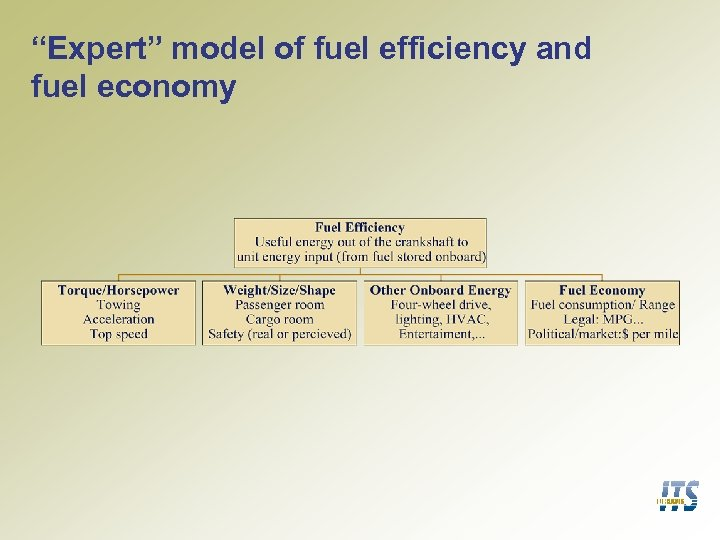 """Expert"" model of fuel efficiency and fuel economy"