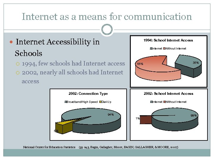 Internet as a means for communication Internet Accessibility in 1994: School Internet Access Internet