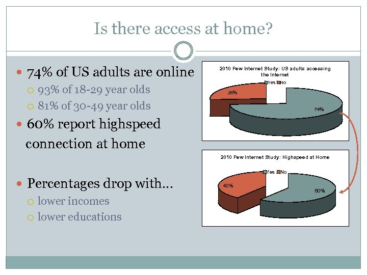 Is there access at home? 74% of US adults are online 93% of 18