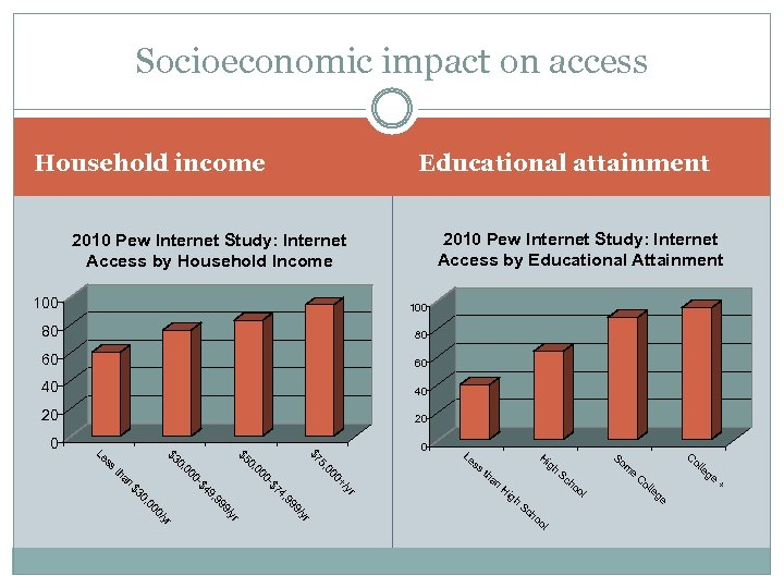 Socioeconomic impact on access Educational attainment Household income 2010 Pew Internet Study: Internet Access