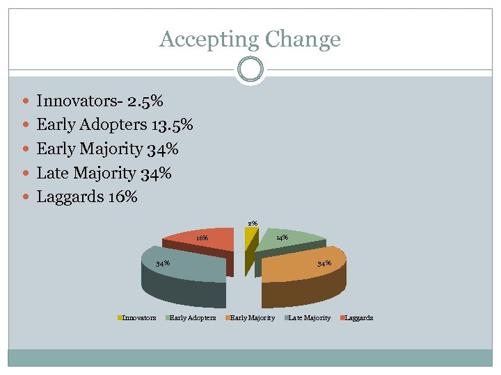 Accepting Change Innovators- 2. 5% Early Adopters 13. 5% Early Majority 34% Late Majority