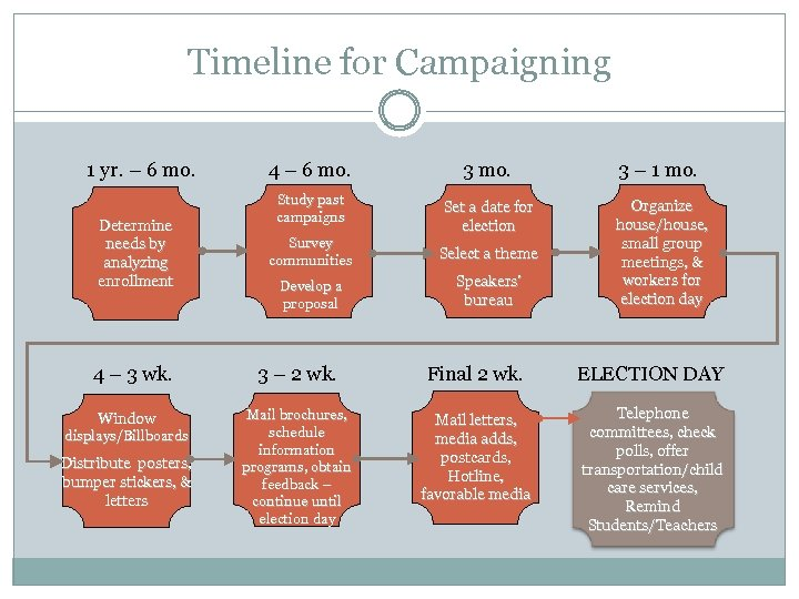 Timeline for Campaigning 1 yr. – 6 mo. 4 – 6 mo. 3 –