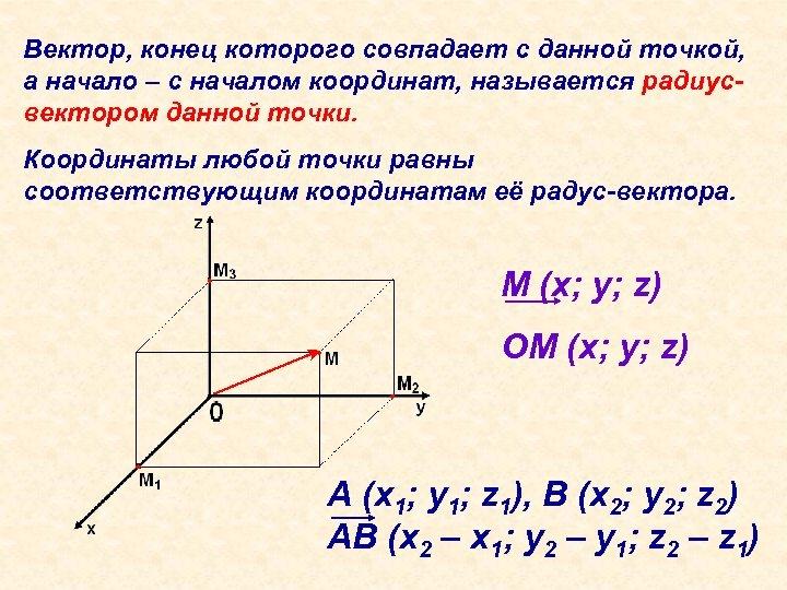 Вектор, конец которого совпадает с данной точкой, а начало – с началом координат, называется