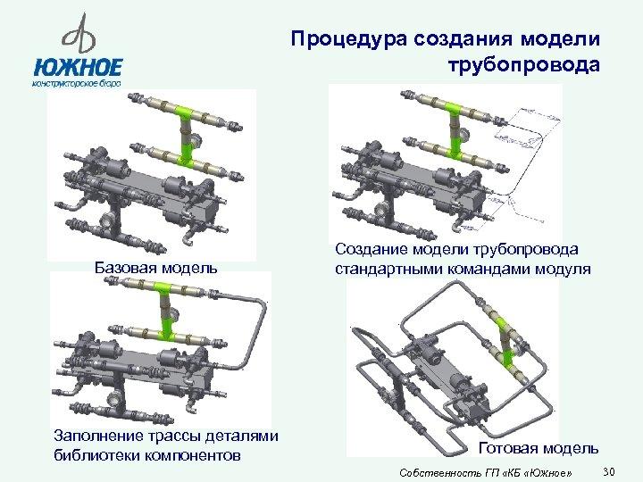 Процедура создания модели трубопровода Базовая модель Заполнение трассы деталями библиотеки компонентов Создание модели трубопровода