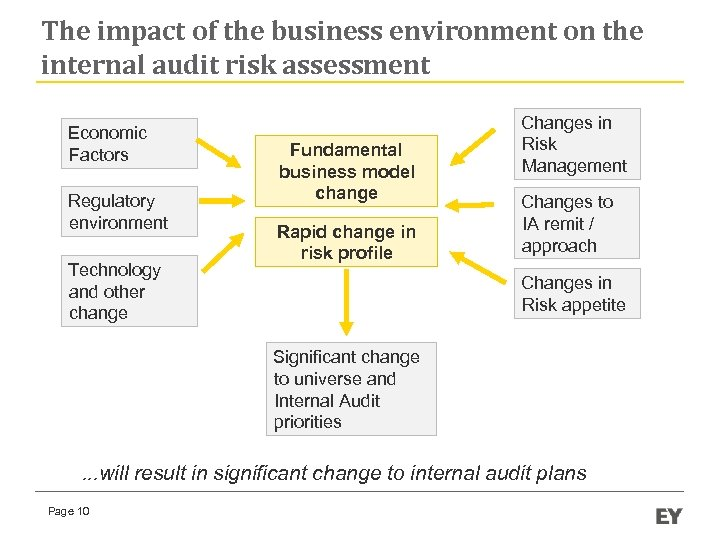 The impact of the business environment on the internal audit risk assessment Economic Factors