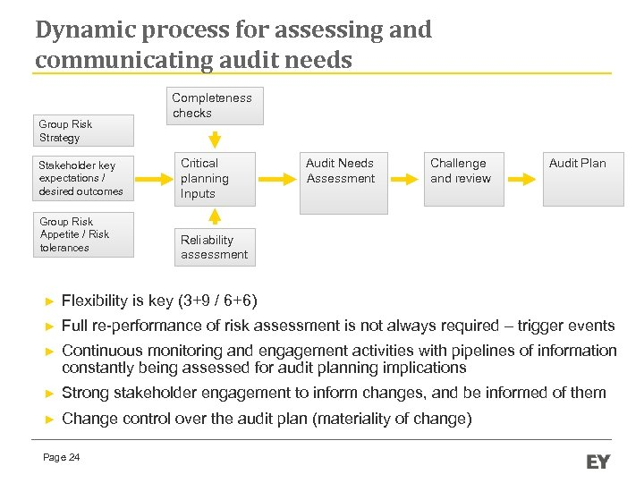Dynamic process for assessing and communicating audit needs Group Risk Strategy Stakeholder key expectations