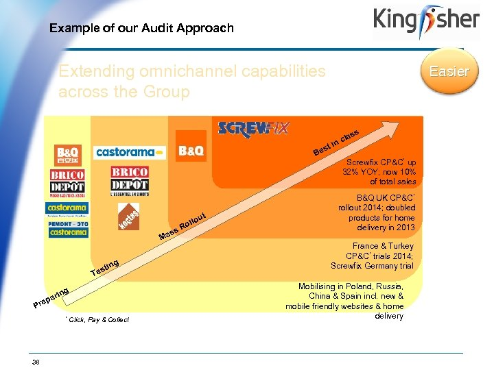 Example of our Audit Approach Op. Co Logo Extending omnichannel capabilities across the Group