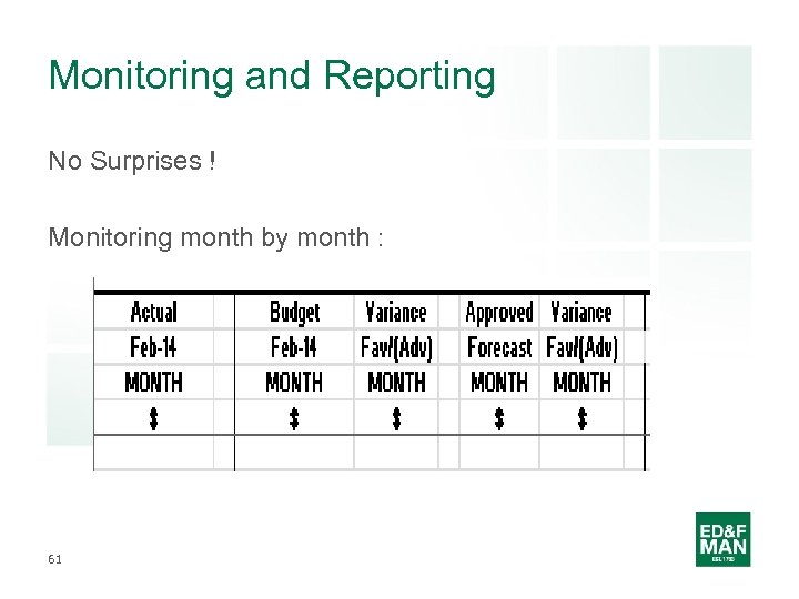 Monitoring and Reporting No Surprises ! Monitoring month by month : 61