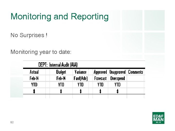 Monitoring and Reporting No Surprises ! Monitoring year to date: 62
