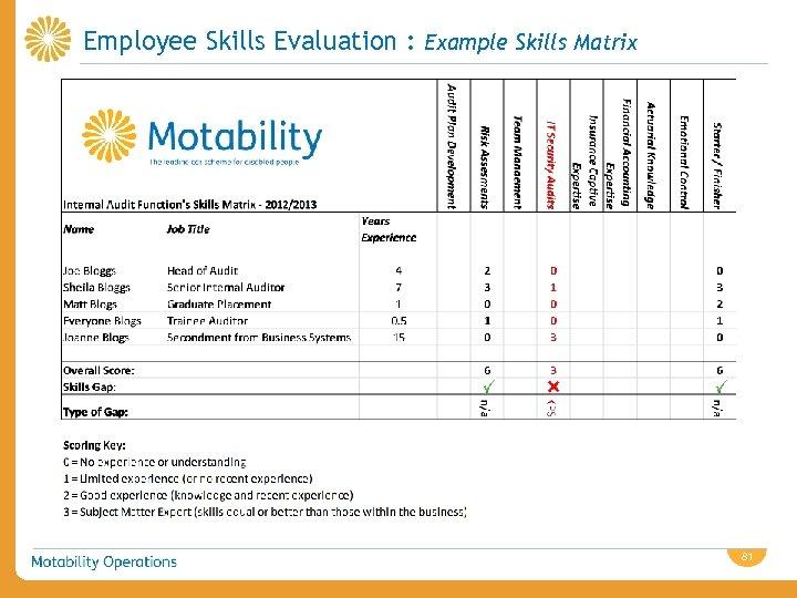Employee Skills Evaluation : Example Skills Matrix 81