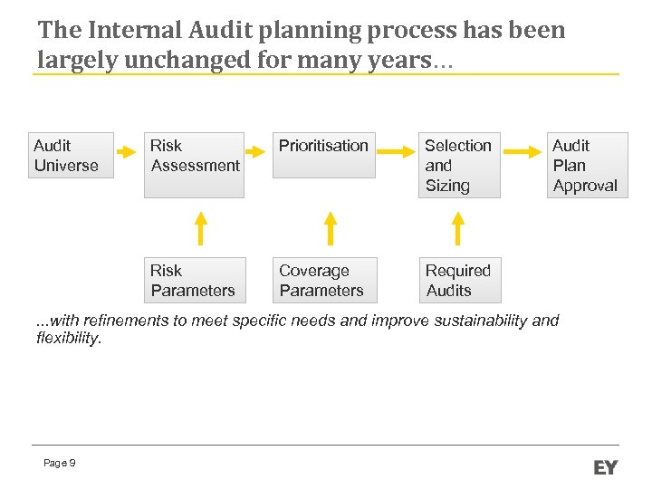 The Internal Audit planning process has been largely unchanged for many years… Audit Universe