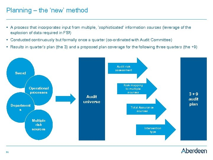 Planning – the 'new' method • A process that incorporates input from multiple, 'sophisticated'