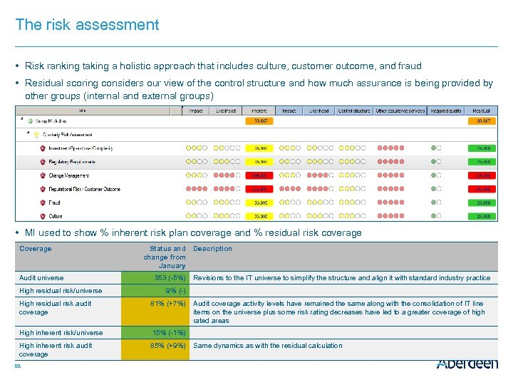 The risk assessment • Risk ranking taking a holistic approach that includes culture, customer