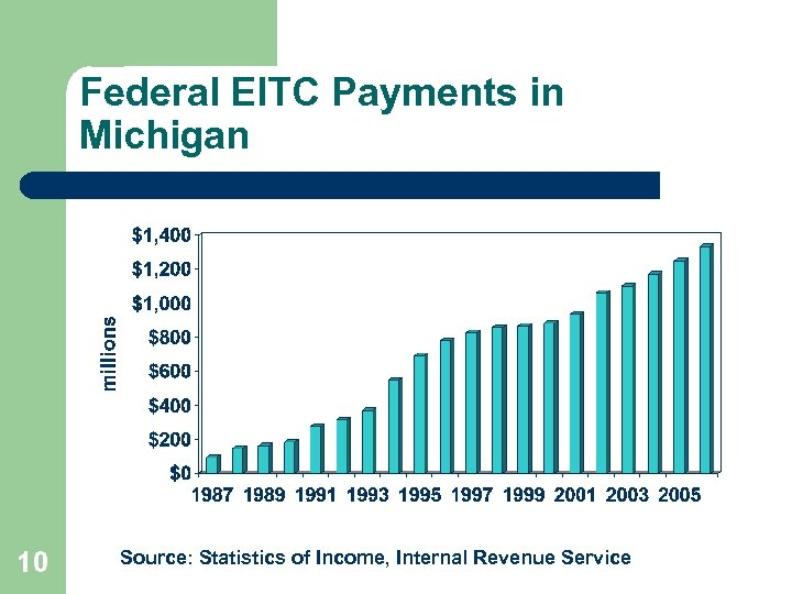 Federal EITC Payments in Michigan 10 Source: Statistics of Income, Internal Revenue Service