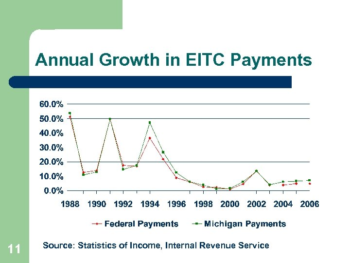 Annual Growth in EITC Payments 11 Source: Statistics of Income, Internal Revenue Service