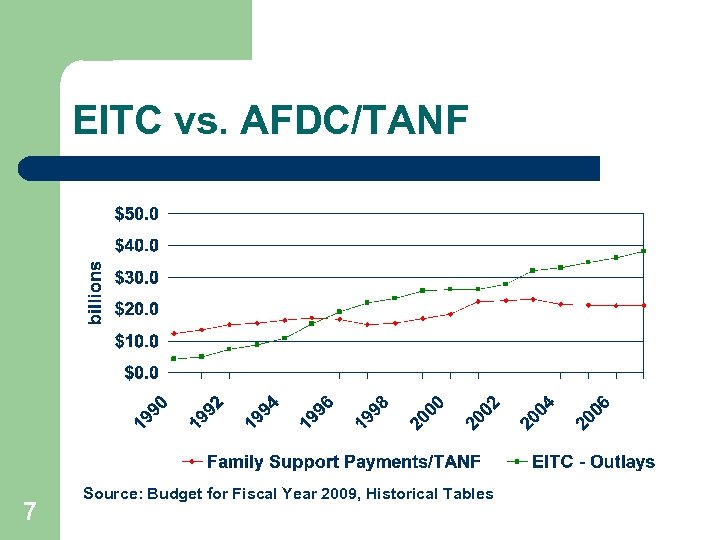 EITC vs. AFDC/TANF 7 Source: Budget for Fiscal Year 2009, Historical Tables