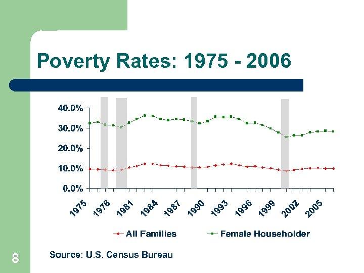 Poverty Rates: 1975 - 2006 8 Source: U. S. Census Bureau