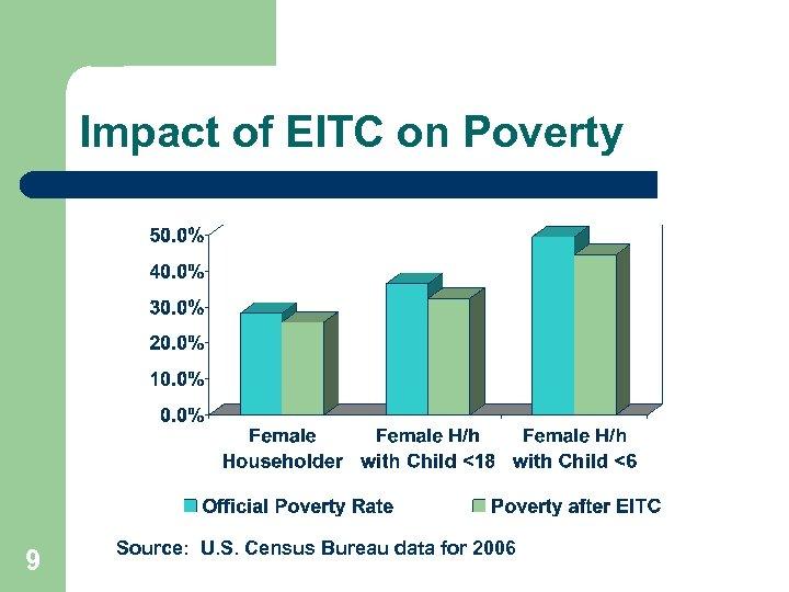 Impact of EITC on Poverty 9 Source: U. S. Census Bureau data for 2006