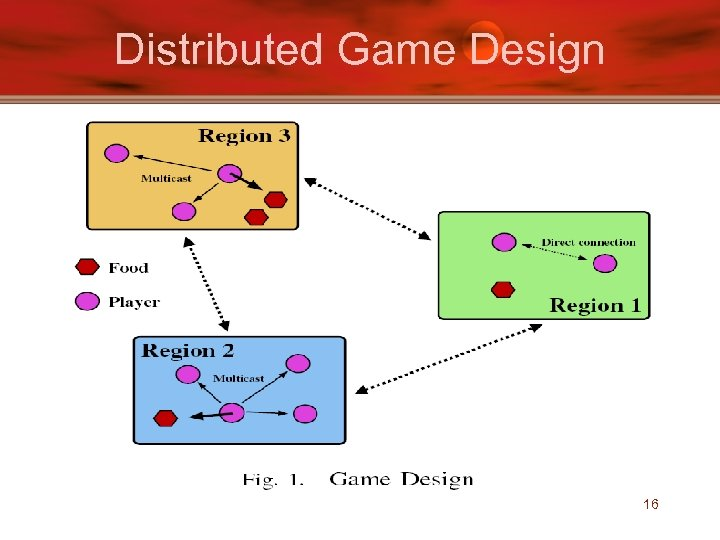 Distributed Game Design 16