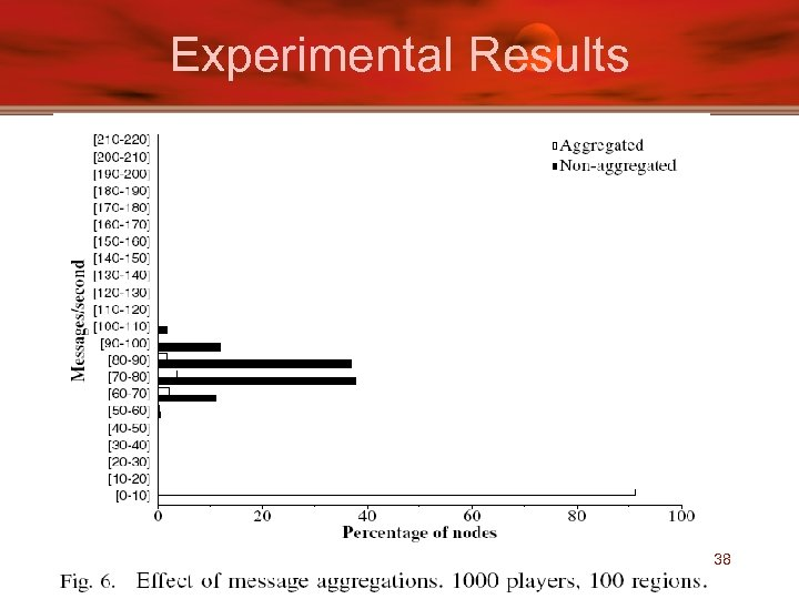 Experimental Results 38