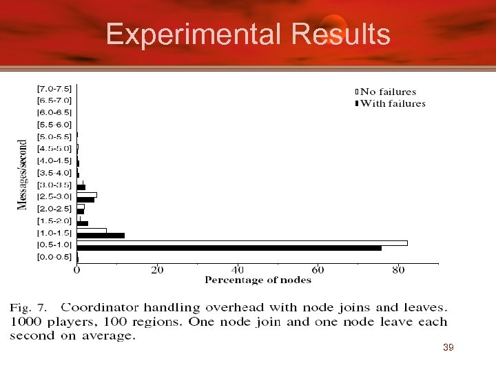 Experimental Results 39