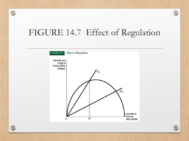 FIGURE 14. 7 Effect of Regulation