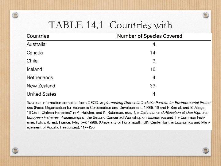 TABLE 14. 1 Countries with Individual Transferable Quota Systems