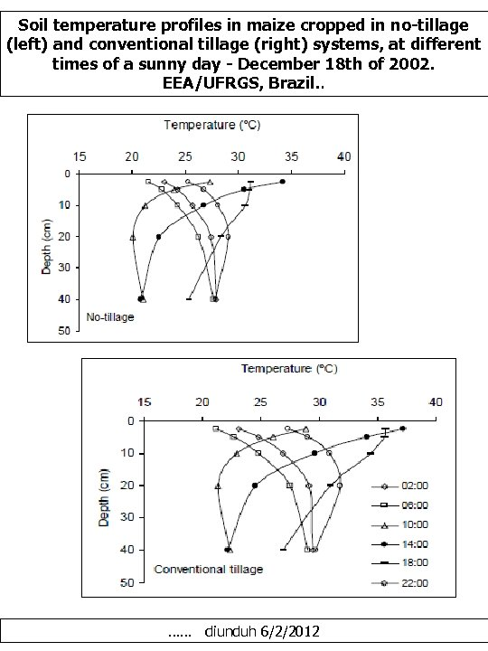 Soil temperature profiles in maize cropped in no-tillage (left) and conventional tillage (right) systems,