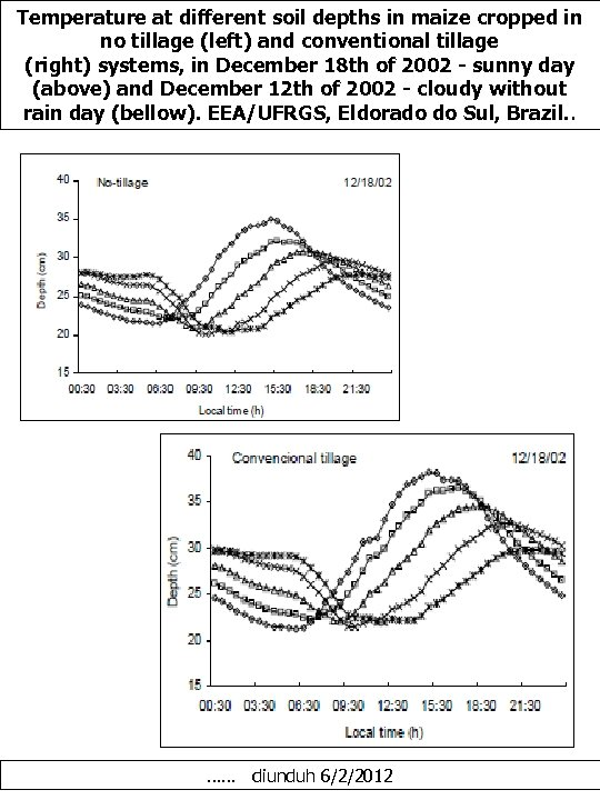 Temperature at different soil depths in maize cropped in no tillage (left) and conventional